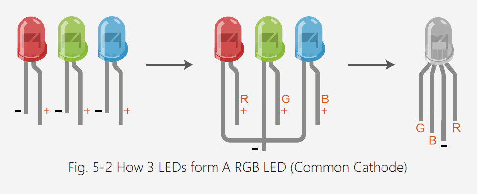 for the common anode rgb led, red is is r-0, g-255, b-255