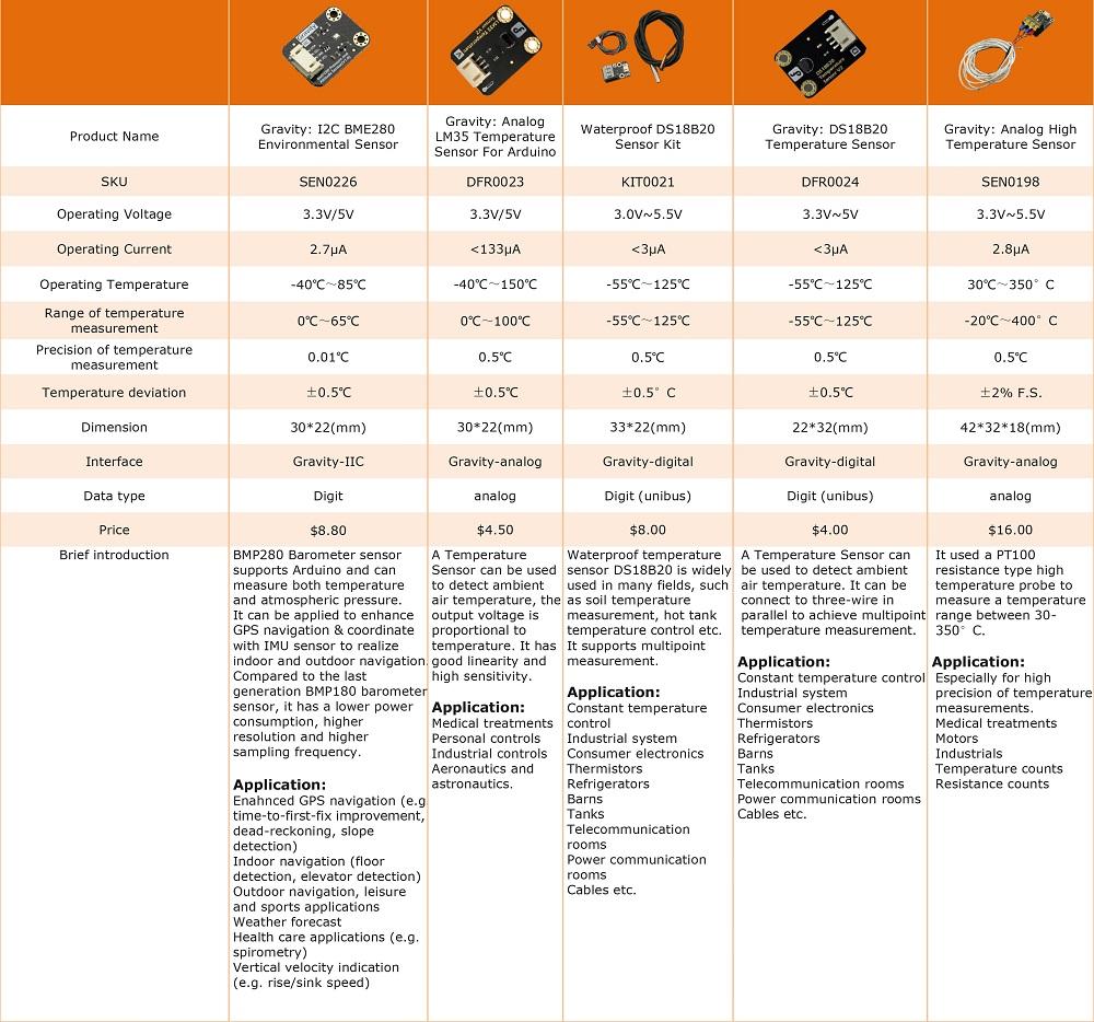 Temperature Sensorstype Selection Of Sensors Dfrobot Integrated Magnetic Field Sensor Compensation Circuit Type
