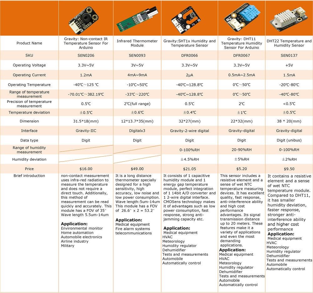 Type Selection of Arduino Compatible Temperature Sensors