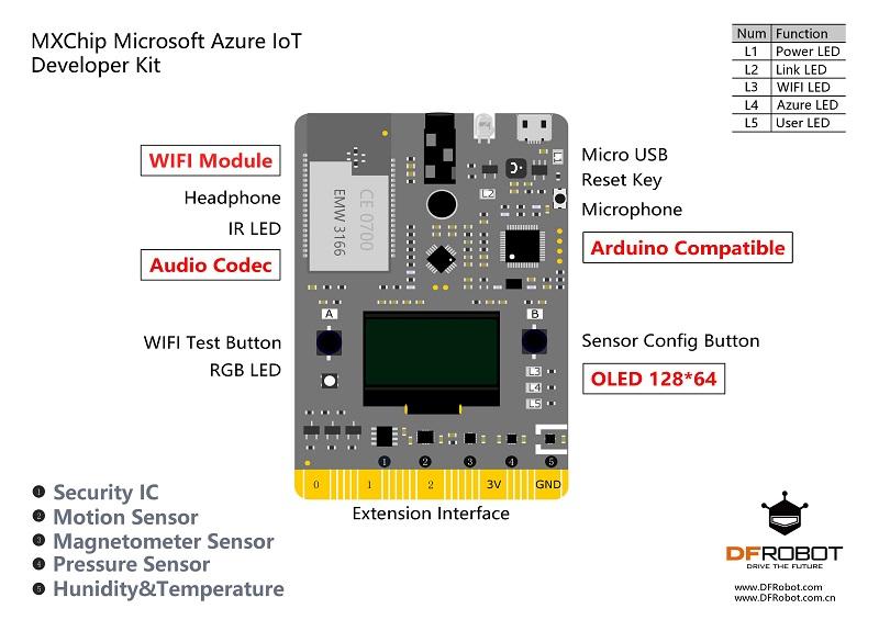 MXChip Microsoft Azure IoT Developer Kit Extension Interface