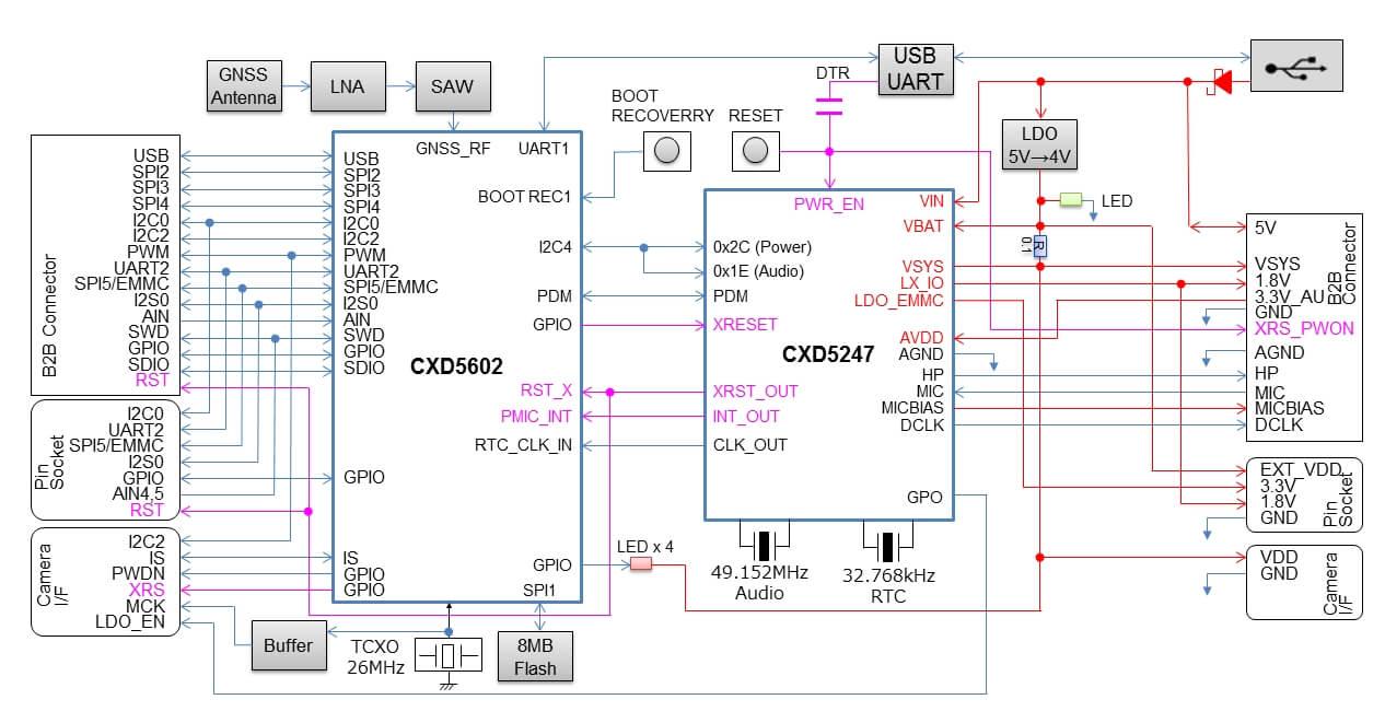 The following schematic block diagram shows the main board design: