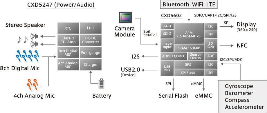 SPRESENSE Chip Set (CXD5602/CXD5247) Main Features