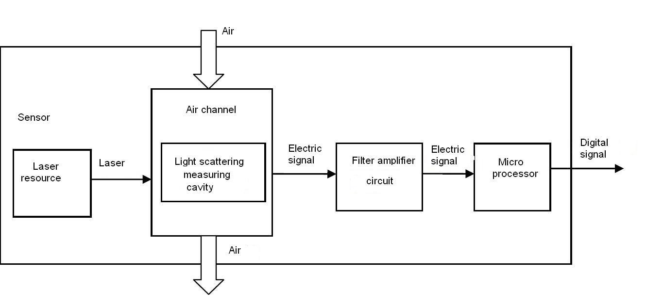 Air Quality Monitor Pm 25 Formaldehyde Temperature Adapter Circuit Diagram As Follows Please Find The Functional Of Each Part Sensor From Figure 1 Function Detector Is Based On Electrochemical