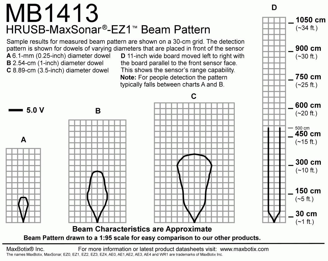 HRUSB-MaxSonar-EZ1(MB1413) Beam Pattern