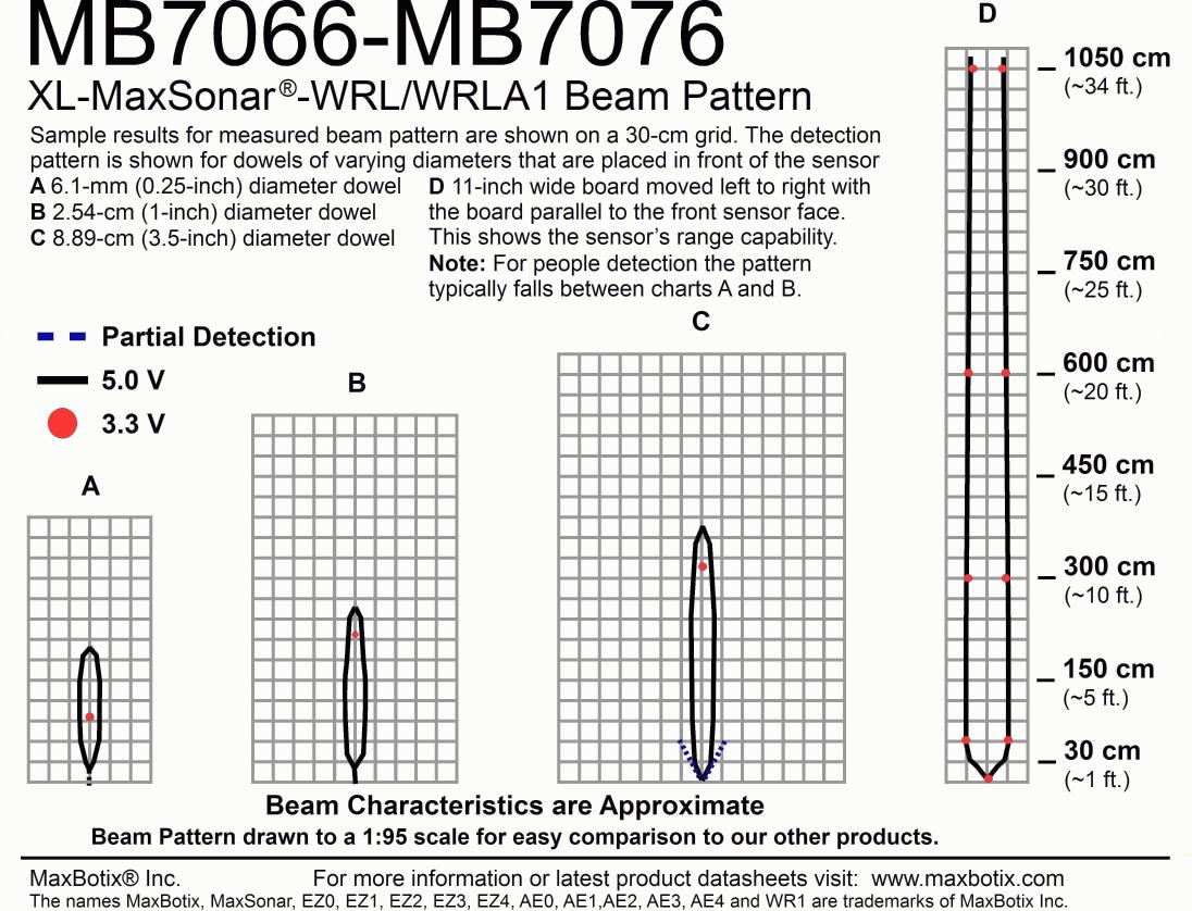 XL-MaxSonar-WRLA1(MB7076) Beam Pattern