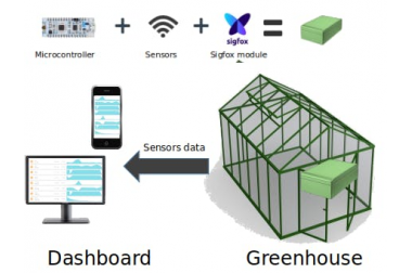 Agrotech: Monitor Your Greenhouse!>