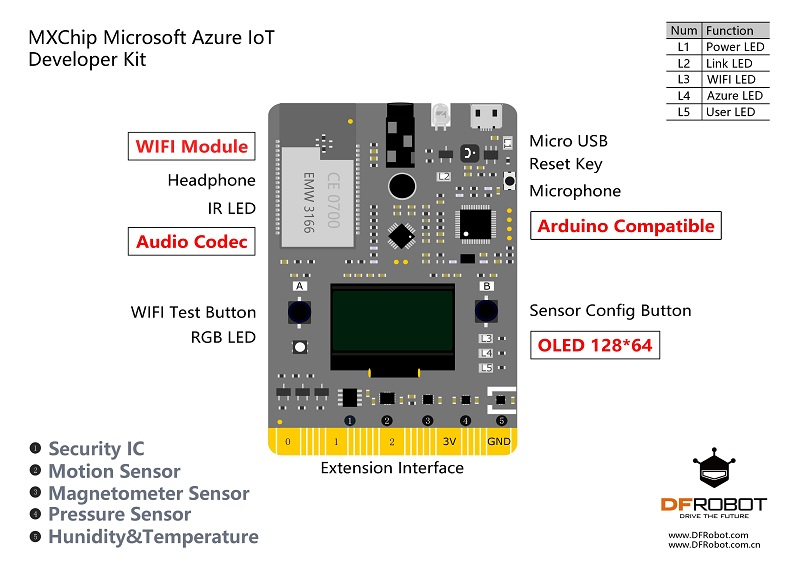 MXChip Microsoft Azure IoT Developer Kit Extension Interface