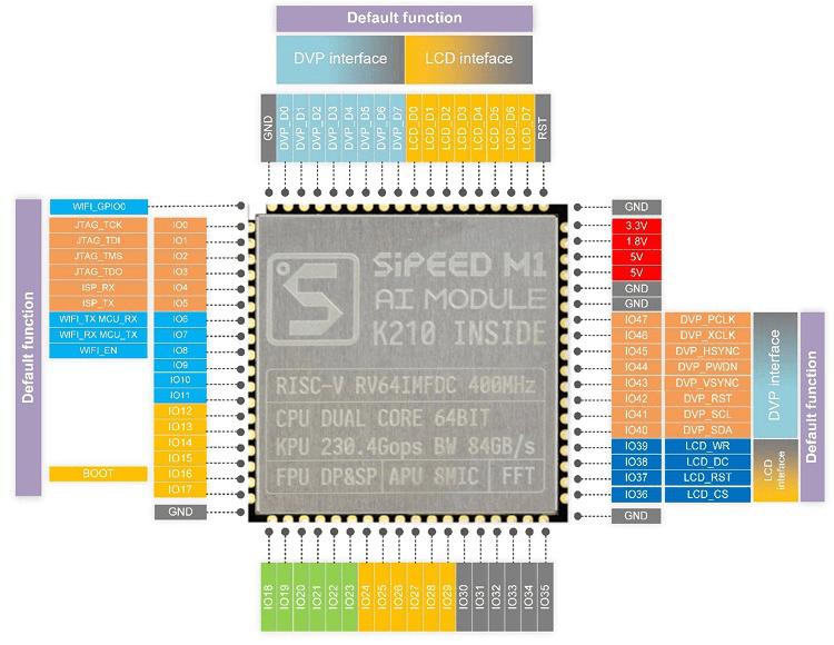 M1 AI+lOT Module K210 Deep learning
