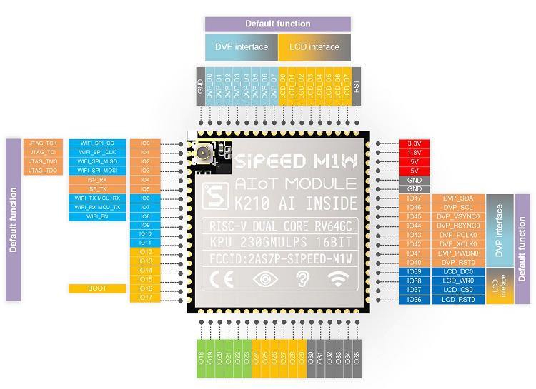 M1W AI+lOT Module K210 Deep learning (Aerial)