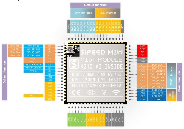 M1W AI+lOT Module K210 Deep learning