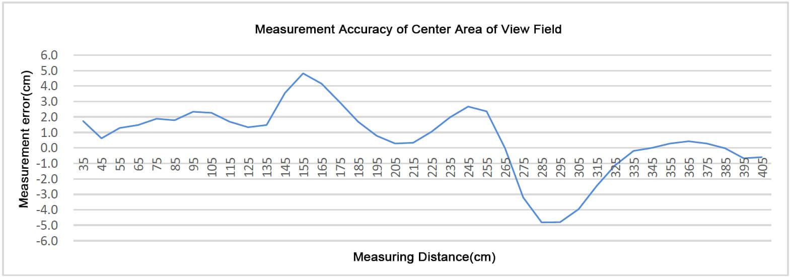CE30-C Area Array Laser Rada