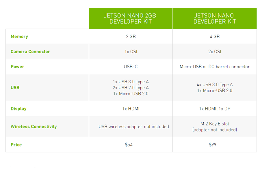Jetson Nano Developer Kit Selection Guide, 2GB