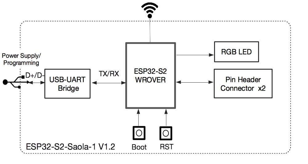 ESP32-S2-Saola-1M Development Board