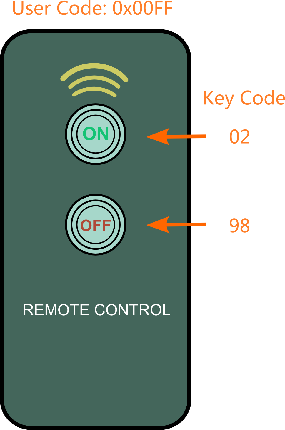 IR Remote Controller (2-Key)-DFRobot