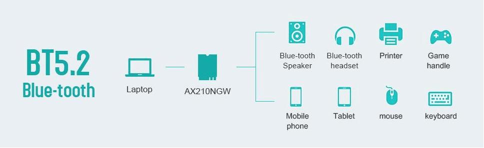M.2 (A+E Key) AX210 WiFi 6E Network Card