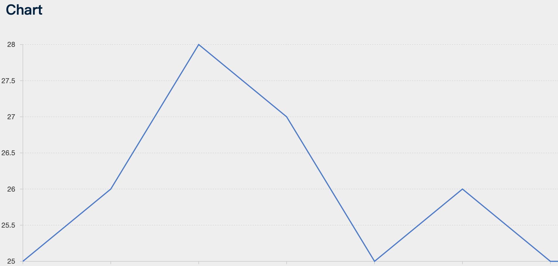 EasyIoT Data Visualization