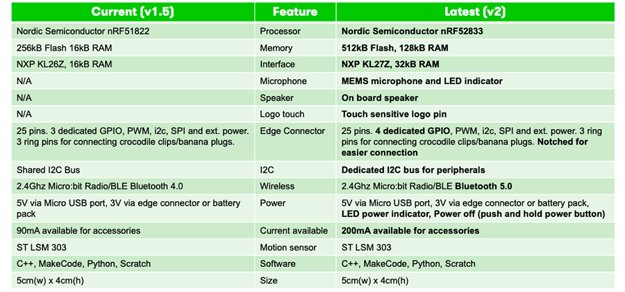 the differences between micro: bit V1.5 and V2.0, micro: bit