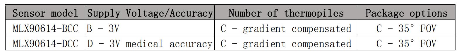Gravity: I2C Non-contact IR Temperature Sensor Arduino Selection Form