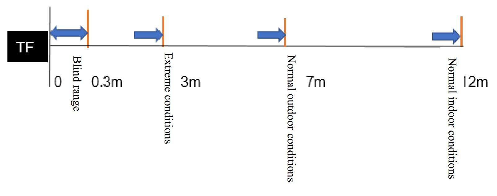 Tf Mini Lidartof Laser Range Sensor Schematic Diagram Measurement