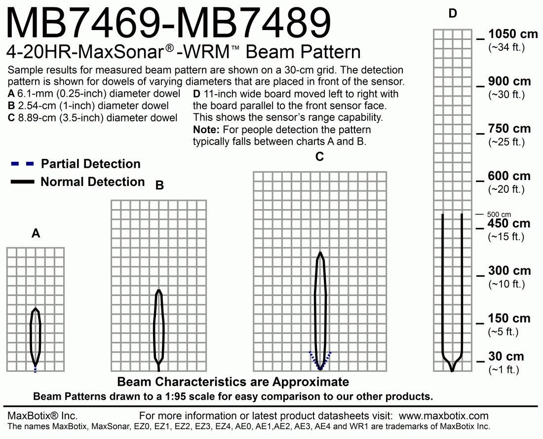 4-20HR-MaxSonar-WRMI(MB7489) Beam Pattern