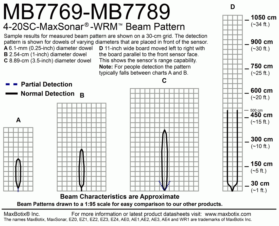 4-20SC-MaxSonar-WRMI(MB7789) Beam Pattern
