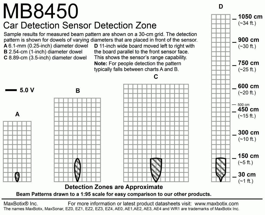 mb8450 car detection ultrasonic sensor