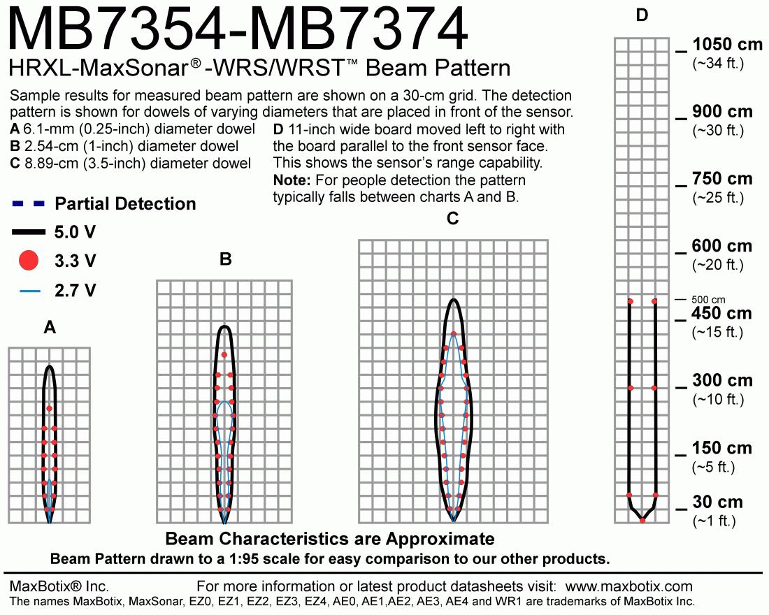 HRXL-MaxSonar-WRST7(MB7374) Beam Pattern