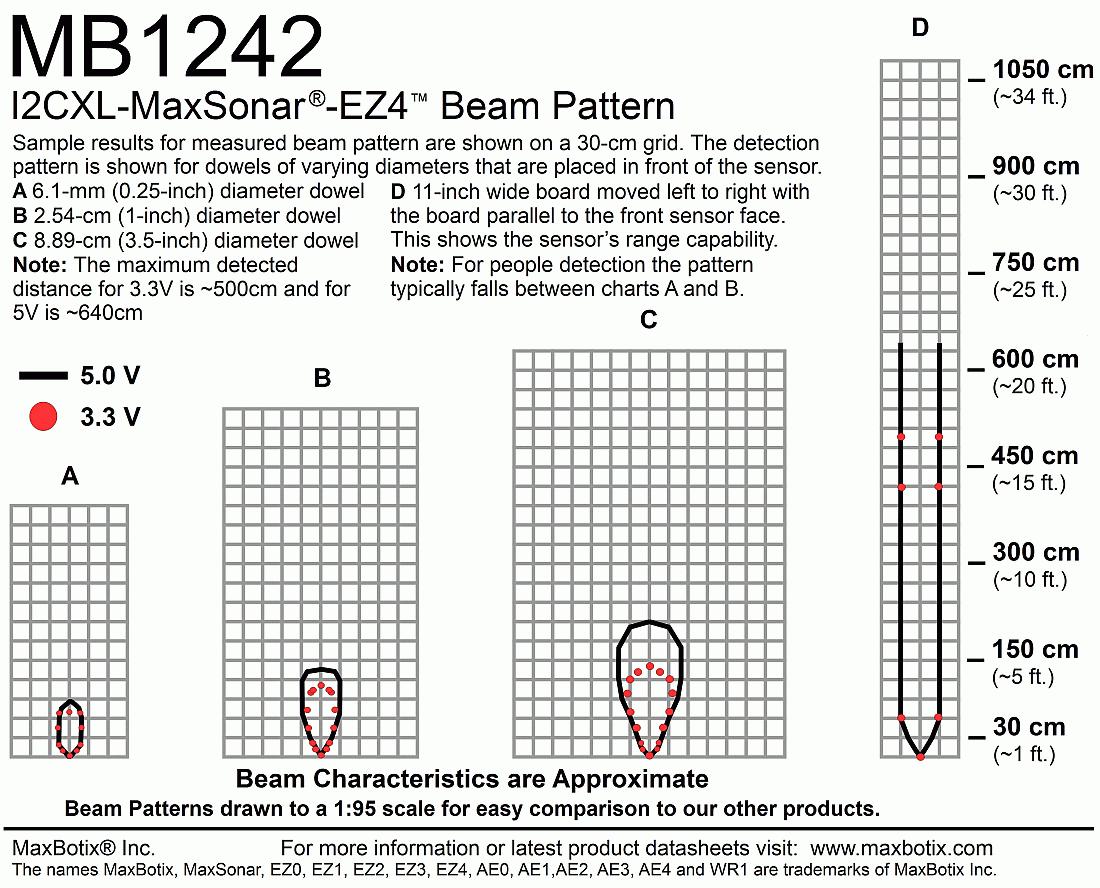 I2CXL-MaxSonar-EZ4(MB1242) Beam Pattern