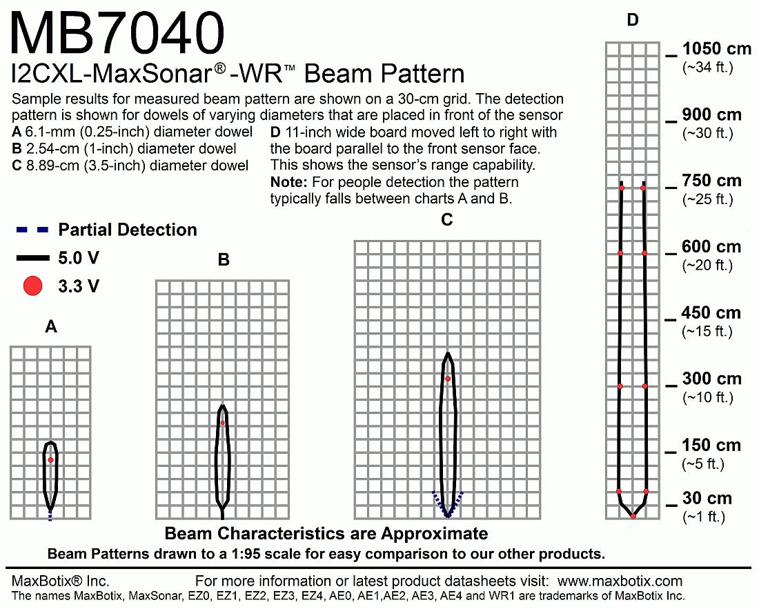 I2CXL-MaxSonar-WR(MB7040) Beam Pattern