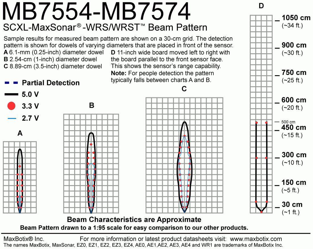 SCXL-MaxSonar-WRST7 (MB7574) Beam Pattern