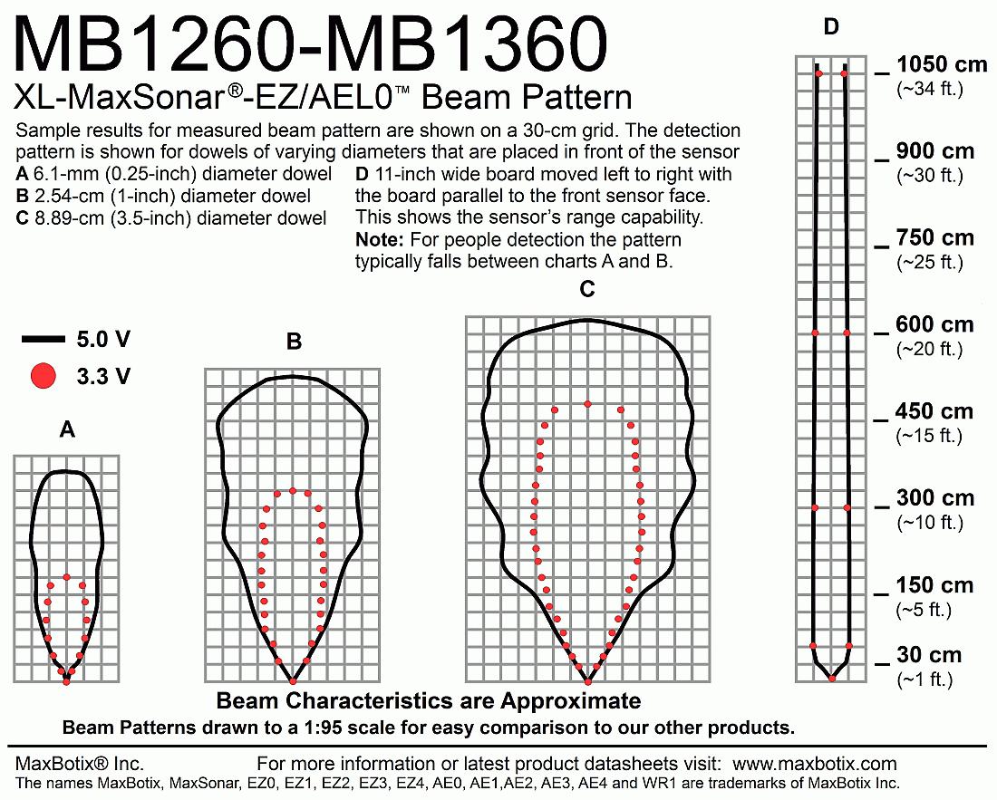 XL-MaxSonar-AEL0(MB1360) Beam Pattern