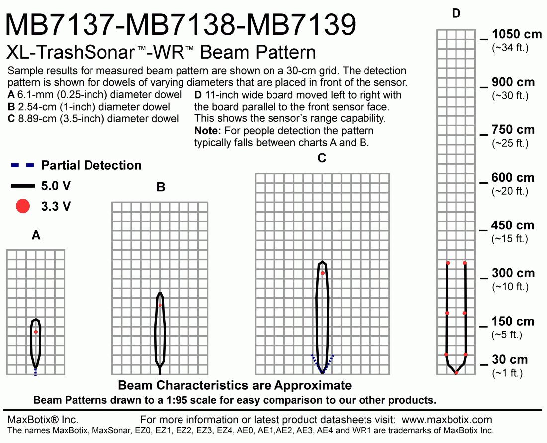 XL-TrashSonar-WR(MB7139) Beam Pattern