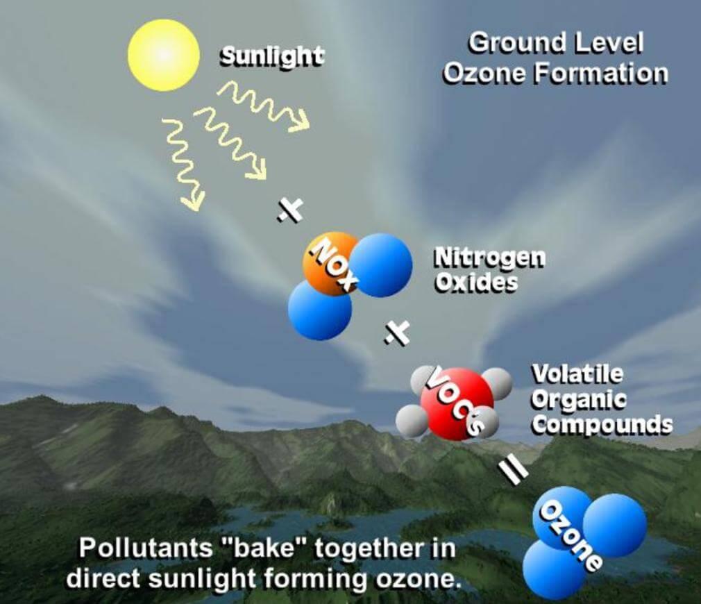 Gravity: I2C Ozone Sensor (0-10ppm)