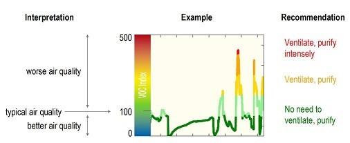 SGP40 Air Quality Sensor - Breakout