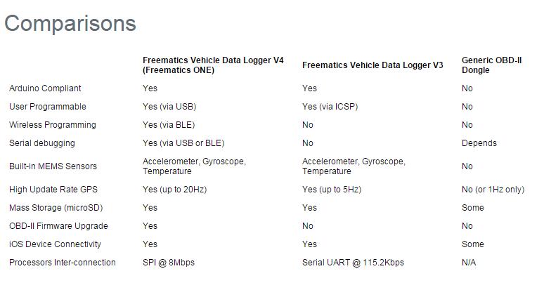 Freematics Vehicle Data Logger V4-DFRobot